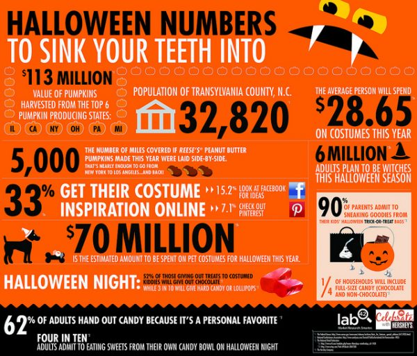 8todays halloween stats - Strange Halloween Facts
